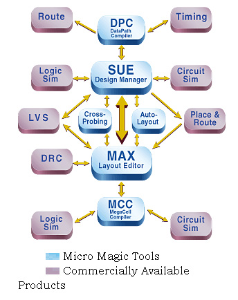 MMI Tools Interaction Graphic
